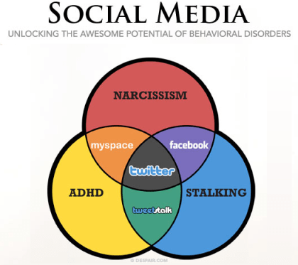 All You Need To Know About Social Media