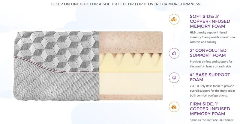 Layla mattress layers