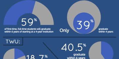 Dropout Stats Infographic