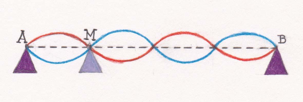 Cuerda con punto nodal
