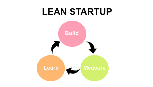 Learning more about lean startup methodology
