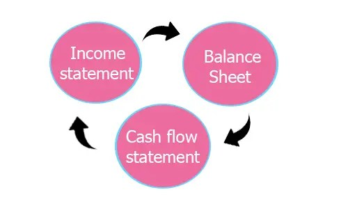 3 types of financial statements