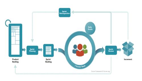 Scrum project management methodology