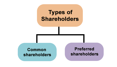 Types of Shareholders