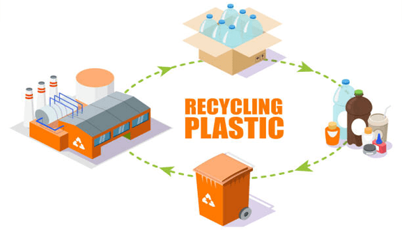 How does recycling plastics reduce plastic waste globally recycling plastics
