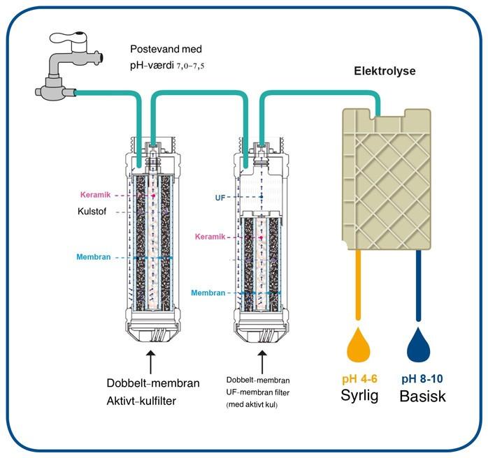 Filtrering og elektrolyse af drikkevand