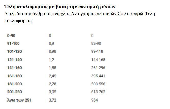 teli_kykloforias_2020_pinakas_2.jpg