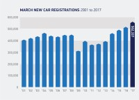 Monthly new car registrations reach all-time high
