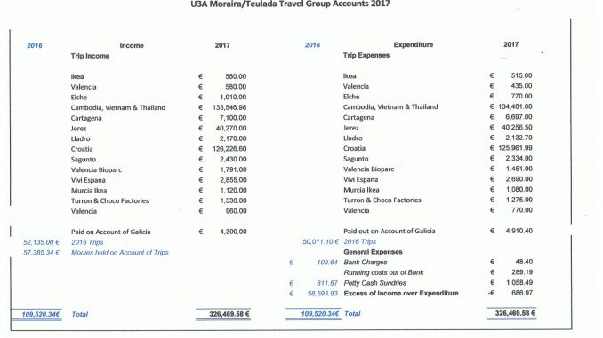 travel group accounts 2017