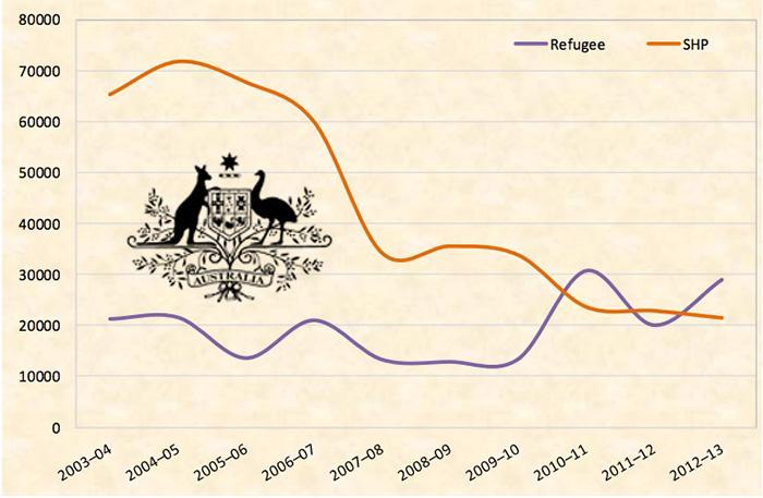 Статус беженца в Австралии