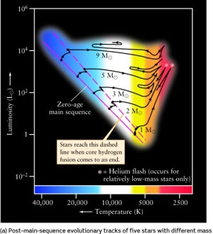 Lecture 18: Evolution of High Mass Stars