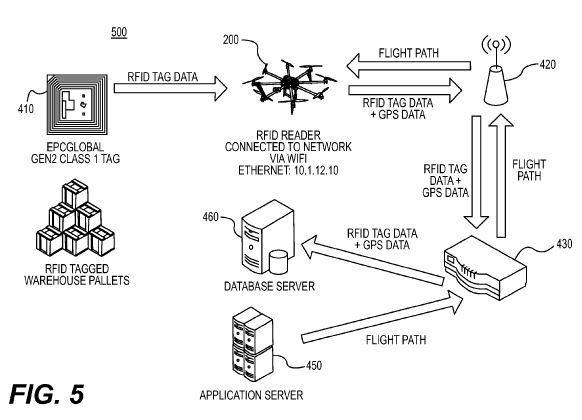 Drones Navigate RFID Highway – UAV Patent Blog on virus diagram, cloud computing diagram, wifi diagram, networking diagram, tablet computer diagram, wireless computer systems, internet diagram, http diagram, intranet diagram, software diagram, database diagram, it help desk diagram, switch diagram, dsl setup diagram, ip address diagram, cisco diagram, web development diagram, thunderbolt symbol diagram, tv diagram, home wi-fi setup diagram,