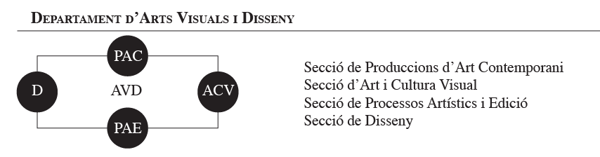 Departament d'Arts Visuals i Disseny, Facultat de Belles Arts, Universitat de Barcelona