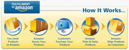 amazon-fws-flow.png