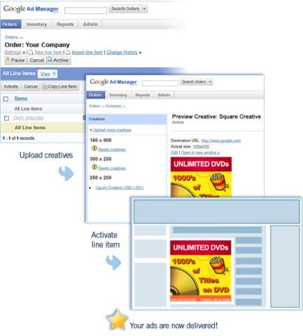 esquema de usabilidad de admanager google
