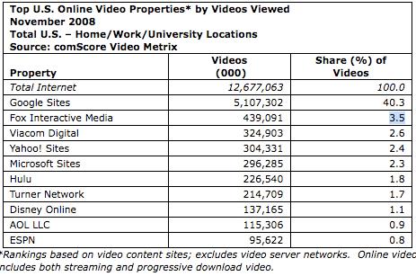 video-online-comscore