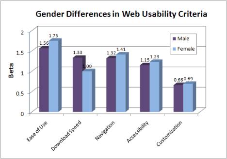 web-usability-criteria