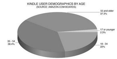 usuarios-kindle