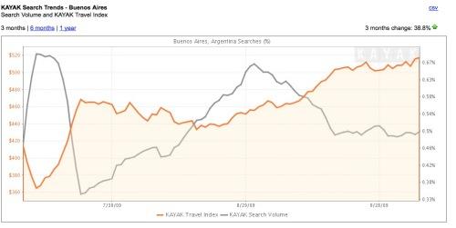 Kayak Trends para Buenos Aires
