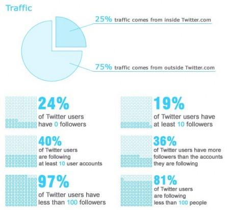Twitter datos e infografía