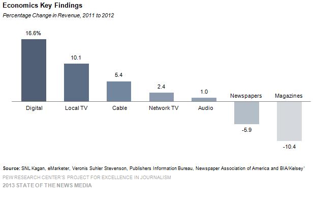 cambio de ingresos en medios