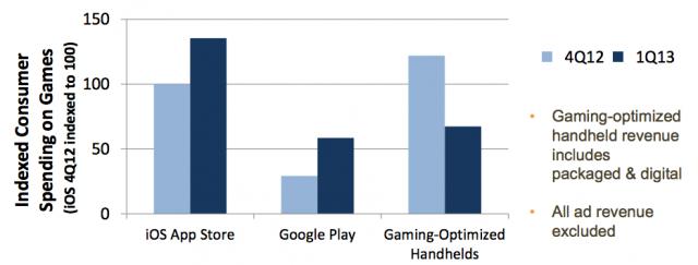 gasto en juegos moviles