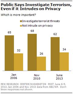 la privacidad no es importante