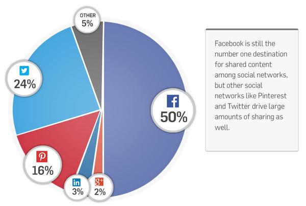 compartir datos en redes sociales