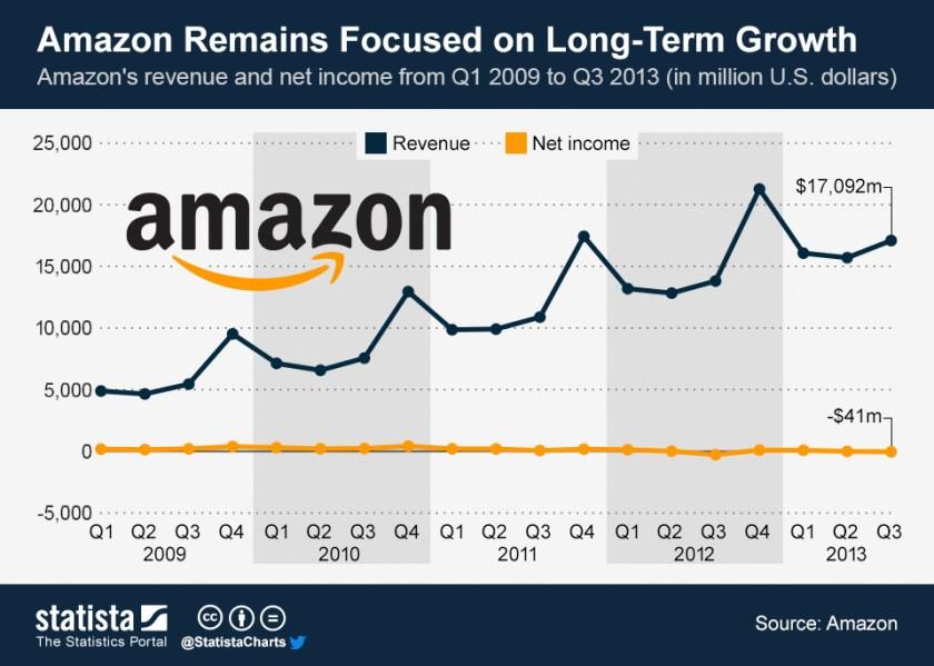ingresos ganancias y accion de amazon