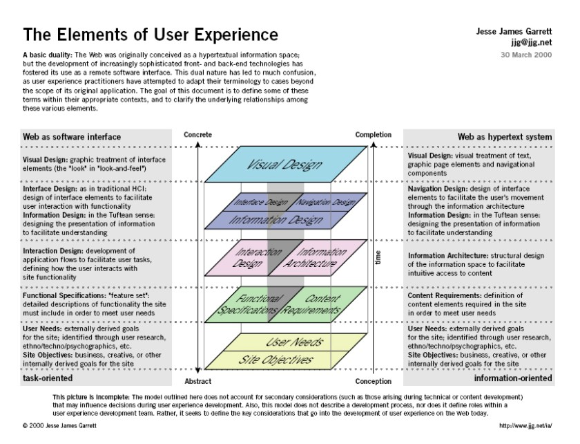 elements_of_user_experience_design