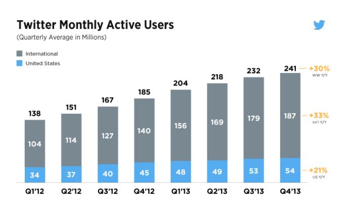 crecimiento de usuarios de twitter
