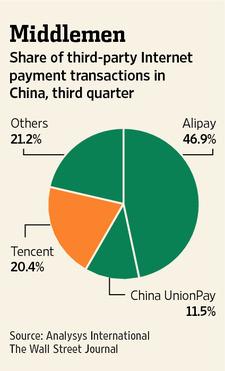 pagos en china tencent