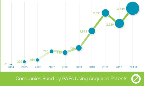 1-companies-facing-patents