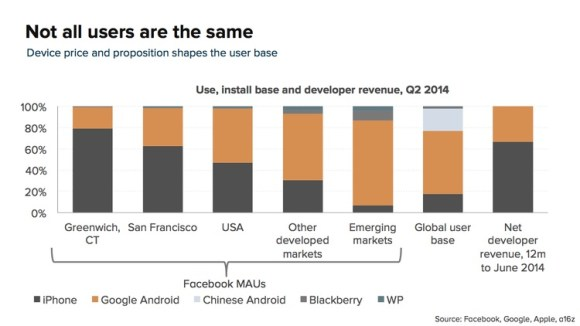 ingresos-plataformas-moviles