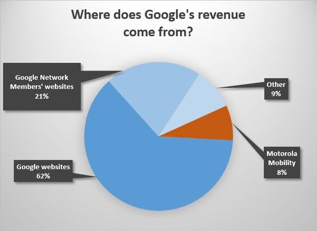 ingresos google 2013