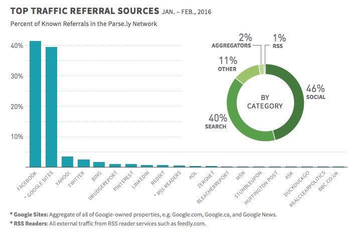 Google ya pierde frente a Facebook al enviar tráfico a sites