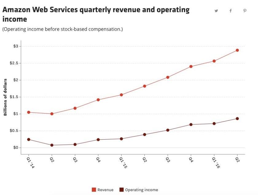 Amazon Web Services ingresos y ganancias