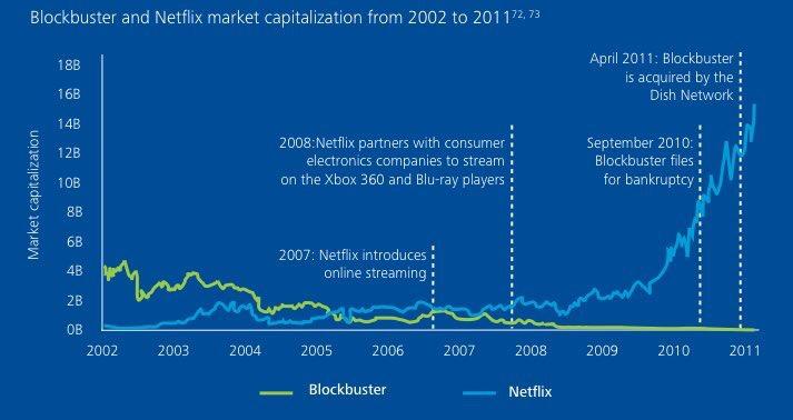 Netflix nunca quiso ser Blockbuster
