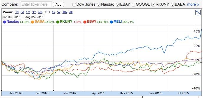 Acción de Mercadolibre contra eBay y otros ecommerce