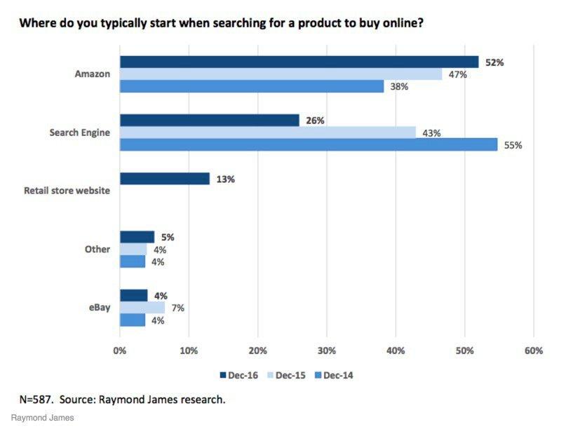 Amazon como punto de partida y la vuelta del retail