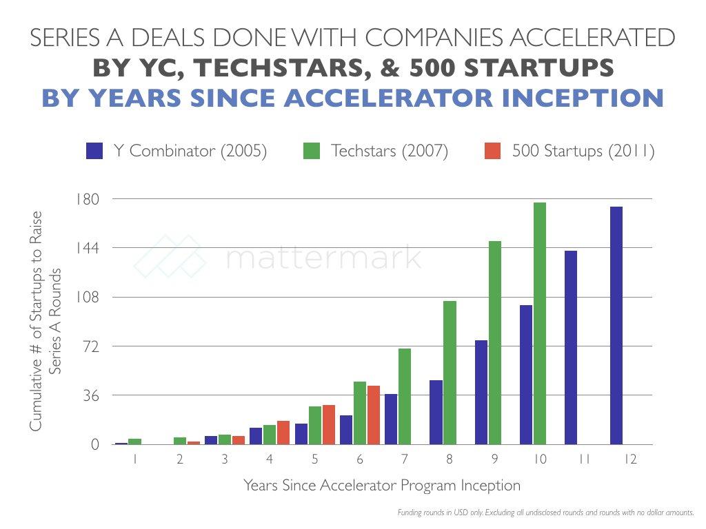 Peras y Manzanas: ¿500 Startups y Techstars superan a YCombinator en series A?