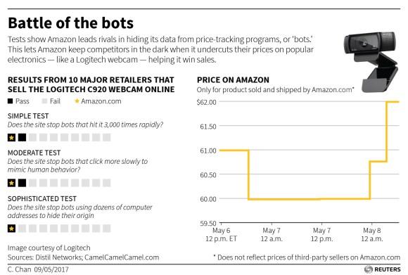 Amazon BOTS inteligencia artificial en precios
