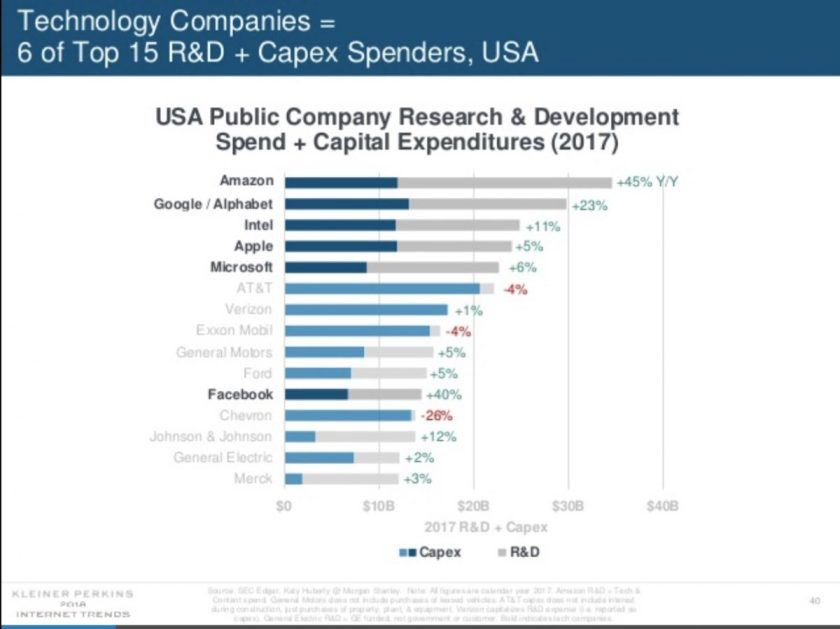 Capex and R&D