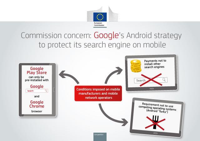 La UE multó a Google con $5000 millones por practicas ilegales