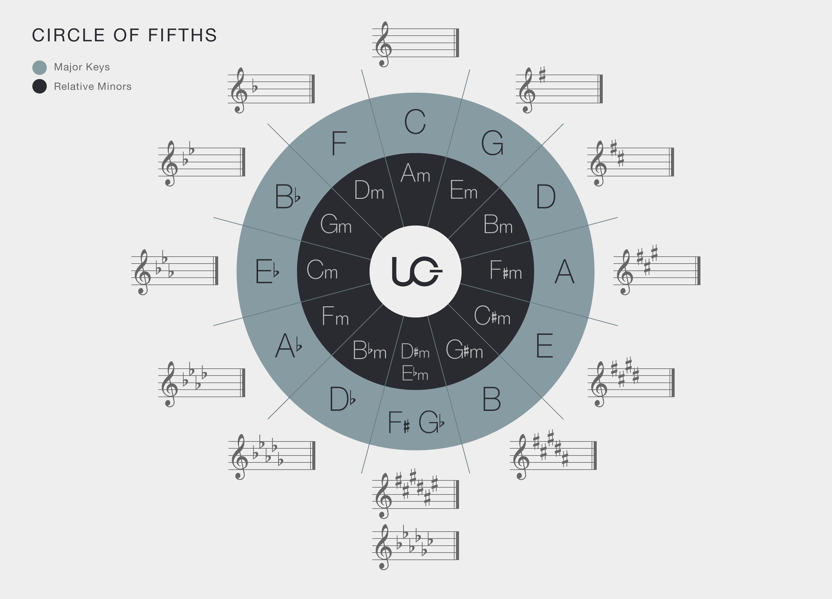 Uberchord S Guide To Music Theory 4 The Circle Of Fifths