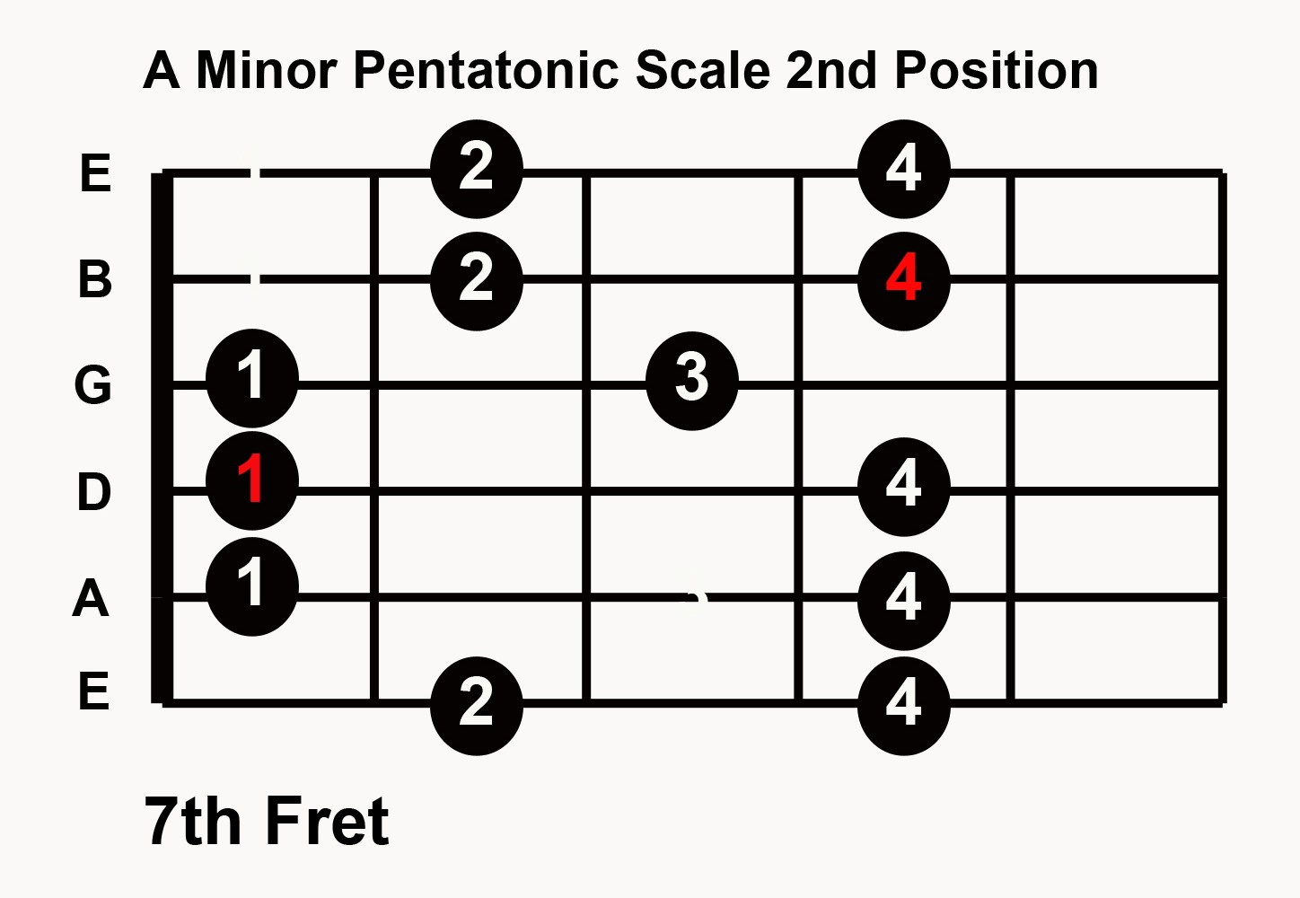 Practice Blues Guitar In Any Key 5 Pentatonic Scale Patterns