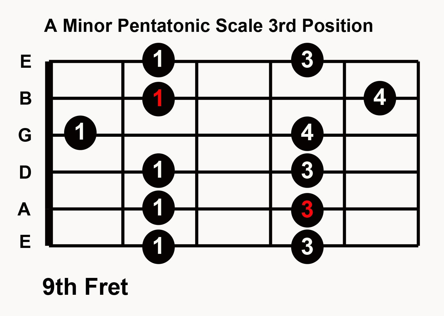 The Best Printable Guitar Scales Chart
