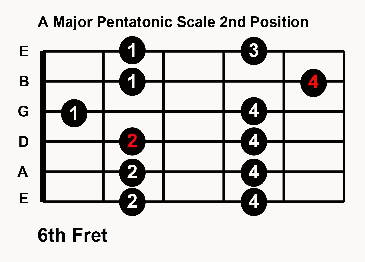 Play Guitar Solo In Any Key With 5 Major Pentatonic Scale