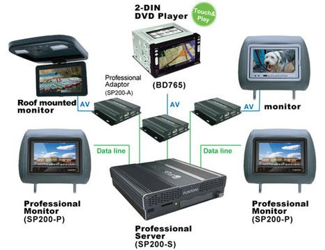 Multimedia On Demand System