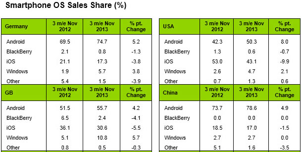 iphone-market-share-new